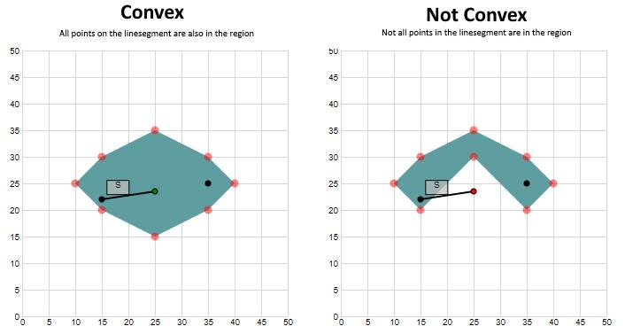 [Convexity in 2-dim space