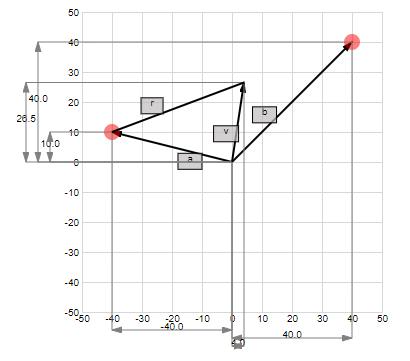 A line segment in 2-dim space
