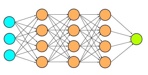 Layers in Neural Network