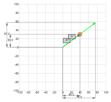 Vector scalar multiplication in 2-dim space