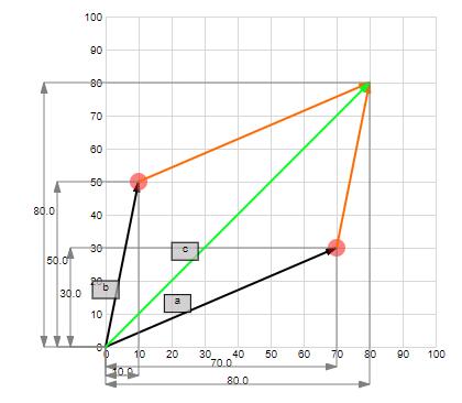 Vector sum in 2-dim space